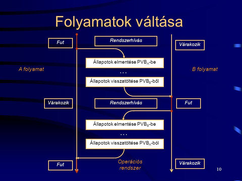 Folyamatok váltása A folyamat B folyamat Operációs rendszer