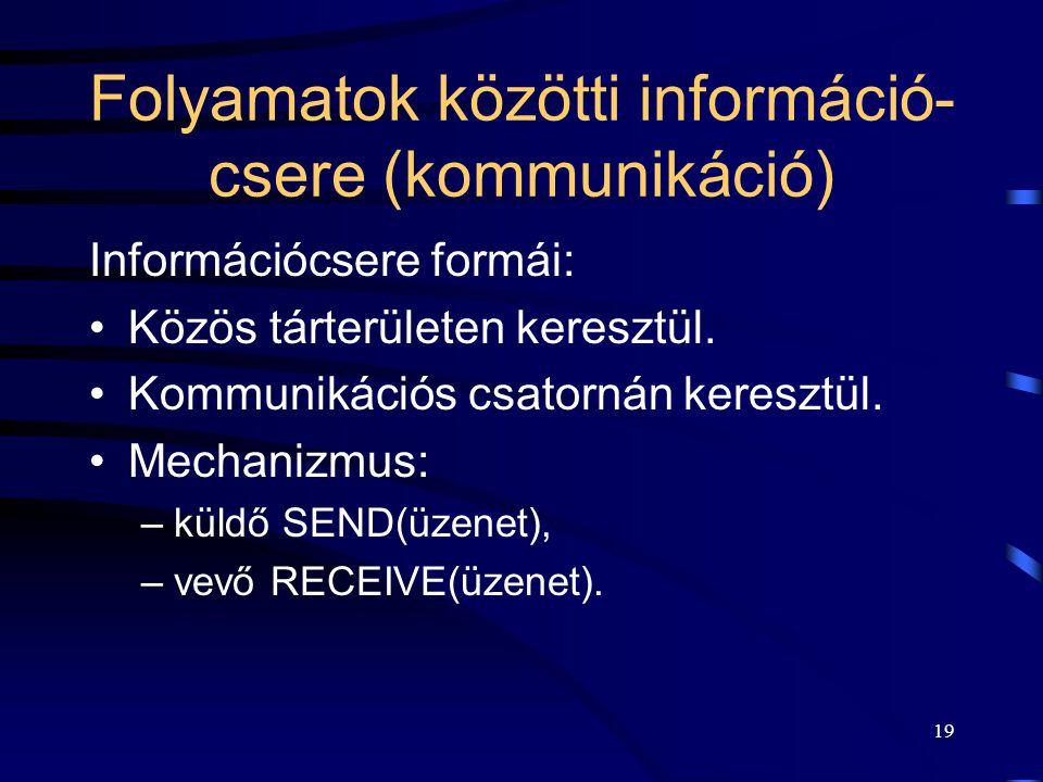 Folyamatok közötti információ-csere (kommunikáció)