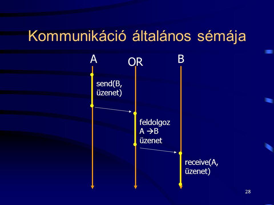 Kommunikáció általános sémája