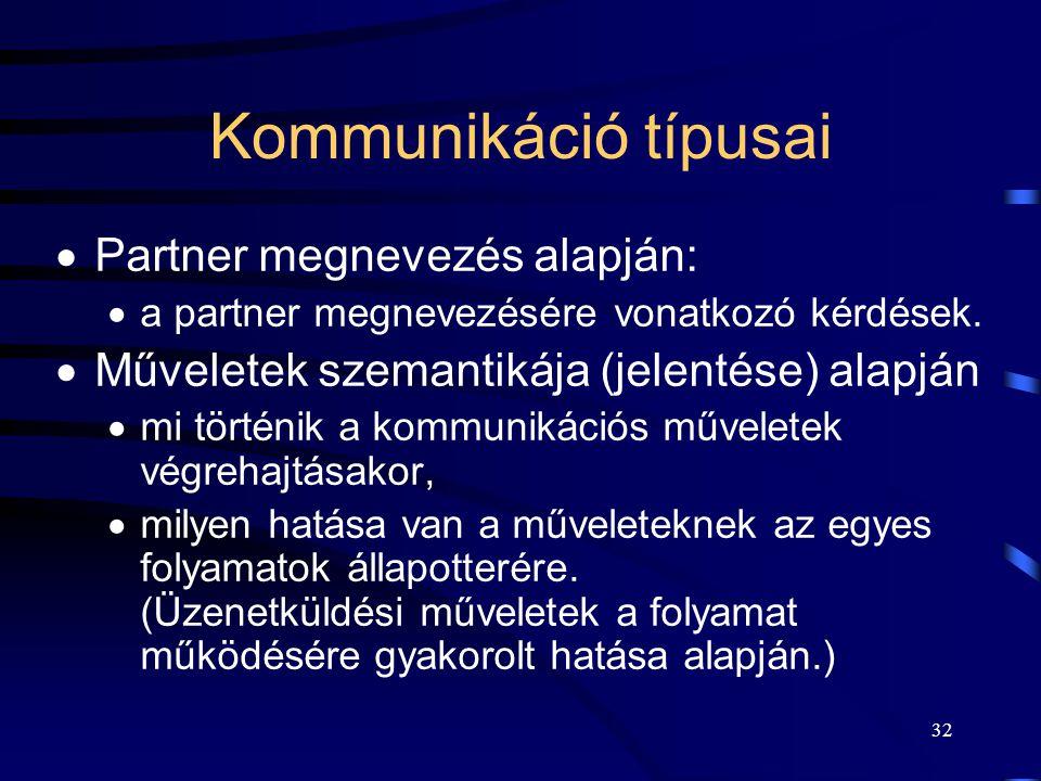 Kommunikáció típusai Partner megnevezés alapján:
