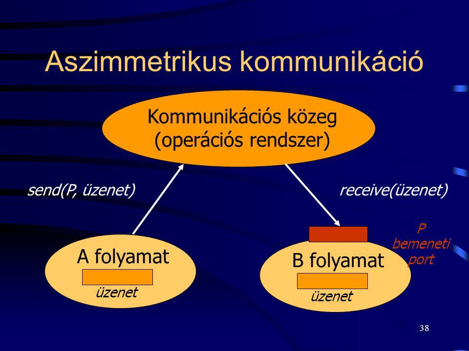 Aszimmetrikus kommunikáció