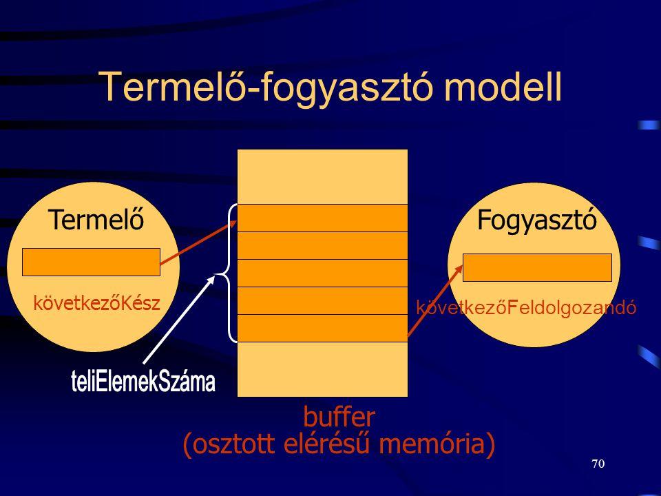 Termelő-fogyasztó modell