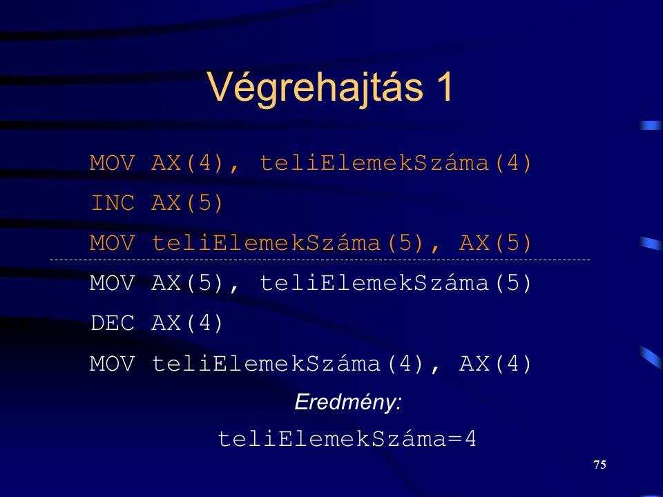 Végrehajtás 1 MOV AX(4), teliElemekSzáma(4) INC AX(5)