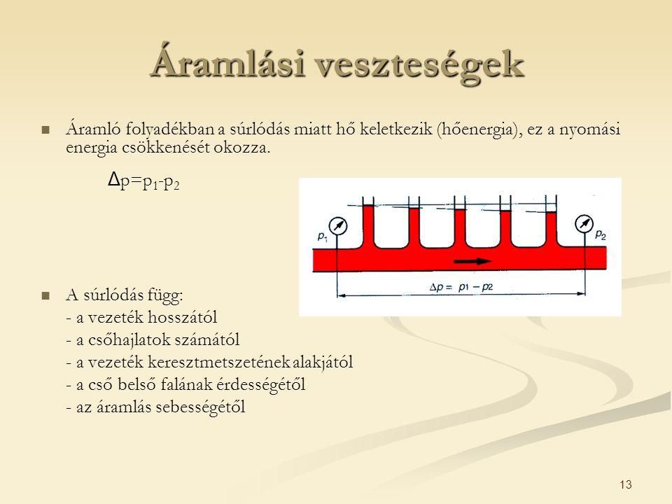 Áramlási veszteségek Áramló folyadékban a súrlódás miatt hő keletkezik (hőenergia), ez a nyomási energia csökkenését okozza.