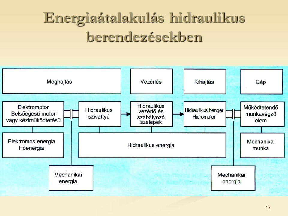 Energiaátalakulás hidraulikus berendezésekben