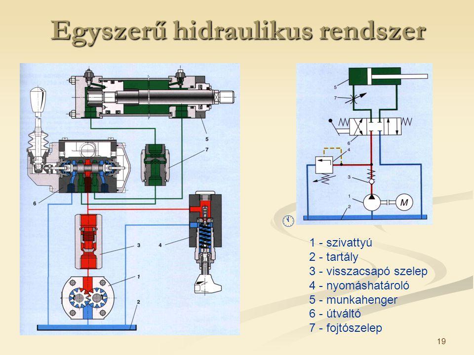 Egyszerű hidraulikus rendszer
