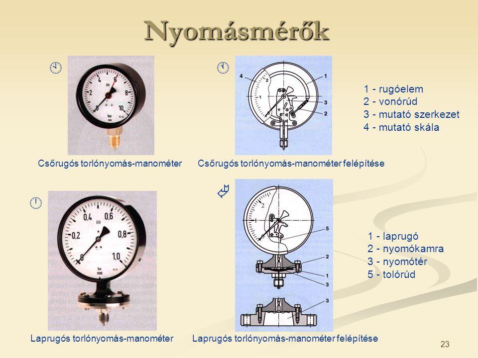 Nyomásmérők     1 - rugóelem 2 - vonórúd 3 - mutató szerkezet