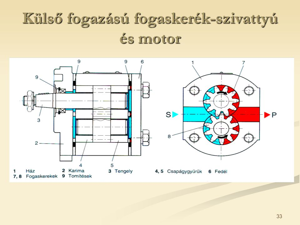 Külső fogazású fogaskerék-szivattyú és motor