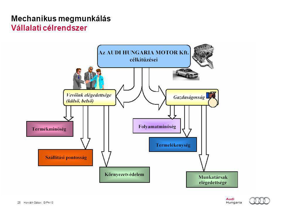 Mechanikus megmunkálás Vállalati célrendszer