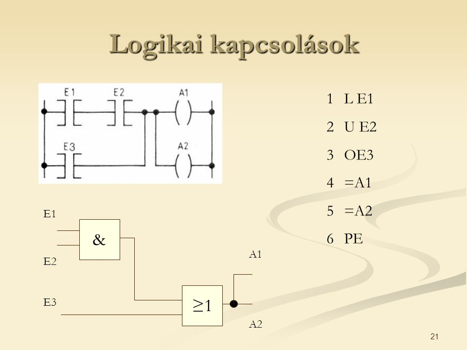 Logikai kapcsolások L E1 U E2 OE3 =A1 =A2 PE E1 & A1 E2 ≥1 E3 A2
