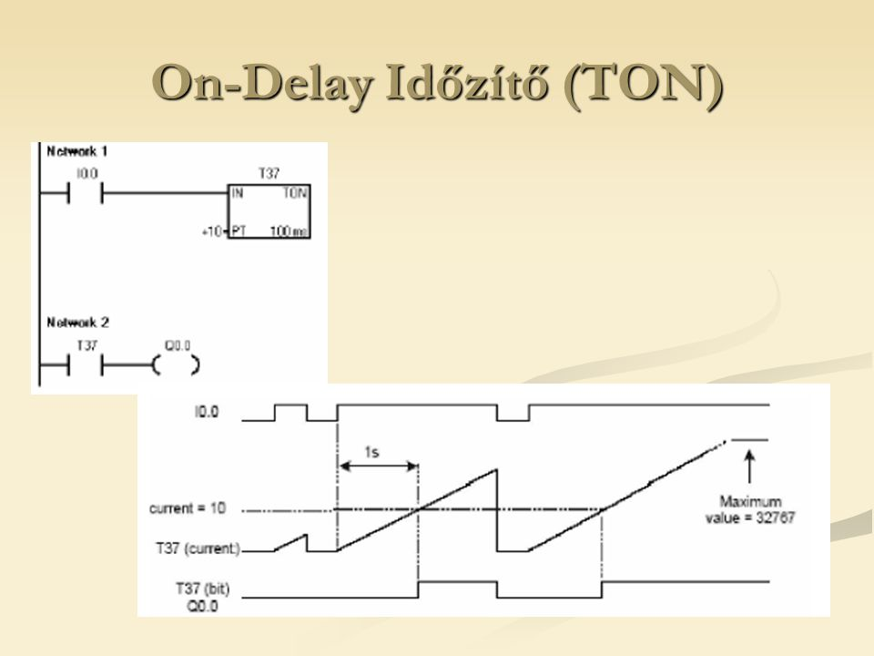 On-Delay Időzítő (TON)