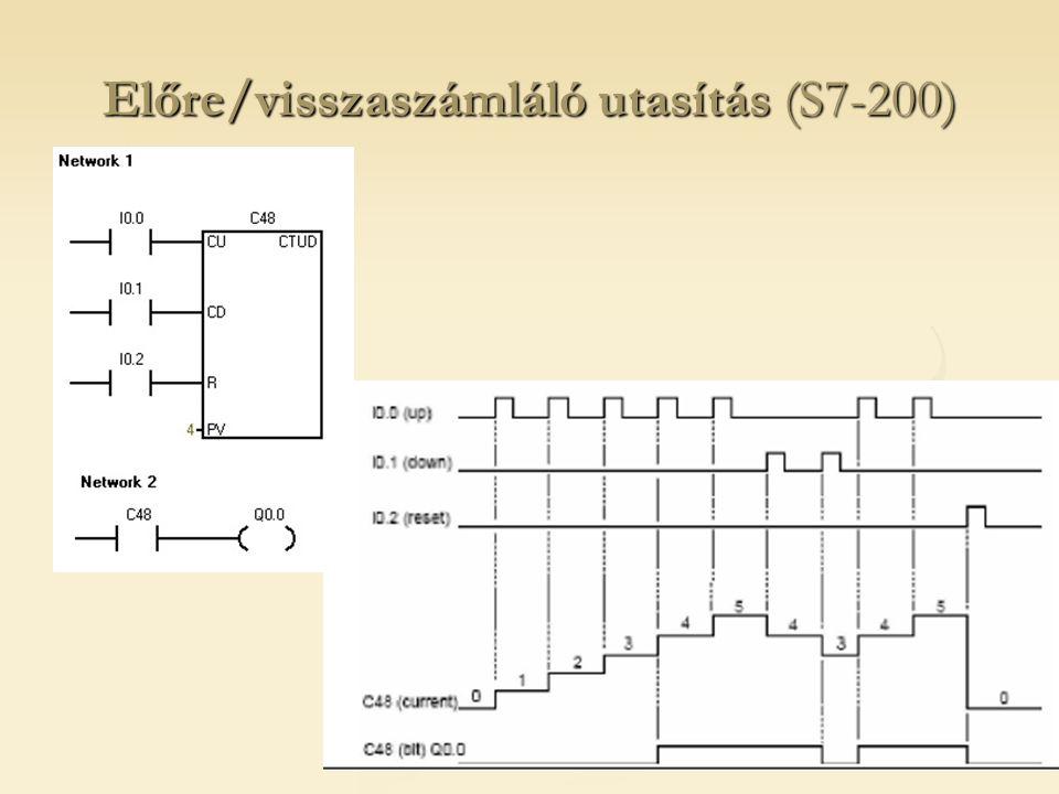 Előre/visszaszámláló utasítás (S7-200)