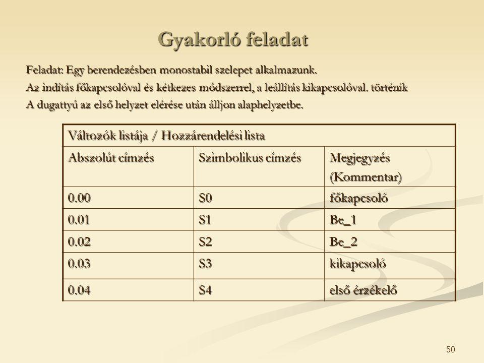 Gyakorló feladat Változók listája / Hozzárendelési lista