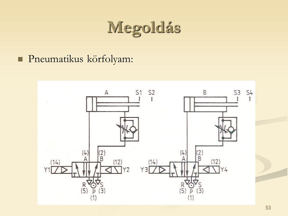 Megoldás Pneumatikus körfolyam: