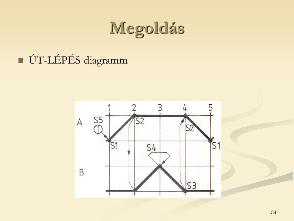 Megoldás ÚT-LÉPÉS diagramm