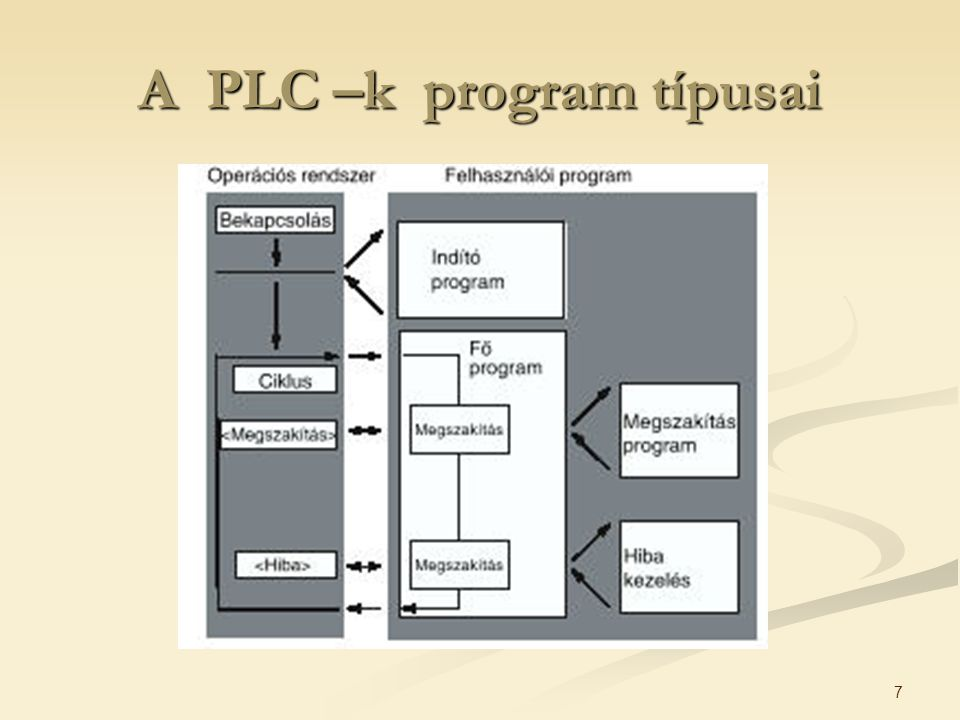 A PLC –k program típusai