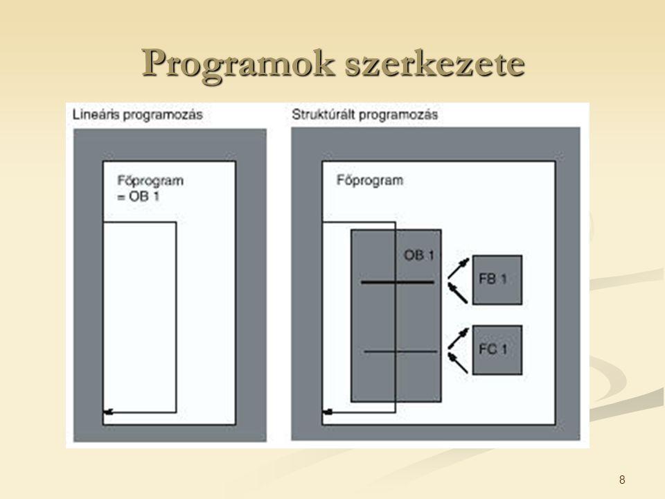 Programok szerkezete