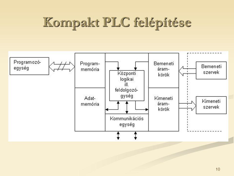 Kompakt PLC felépítése