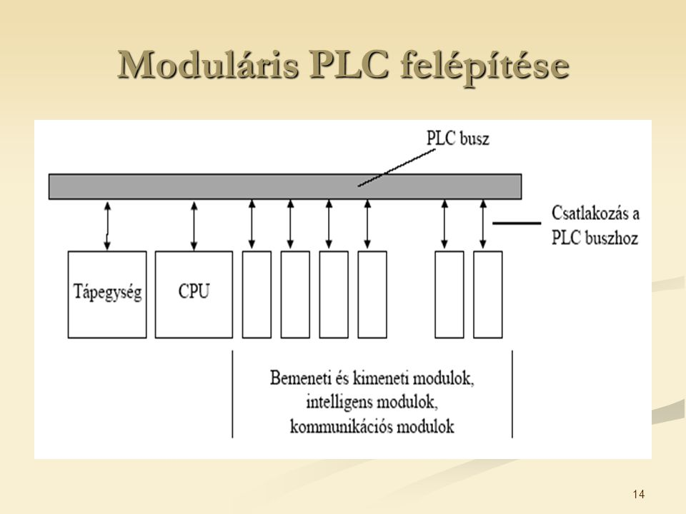 Moduláris PLC felépítése