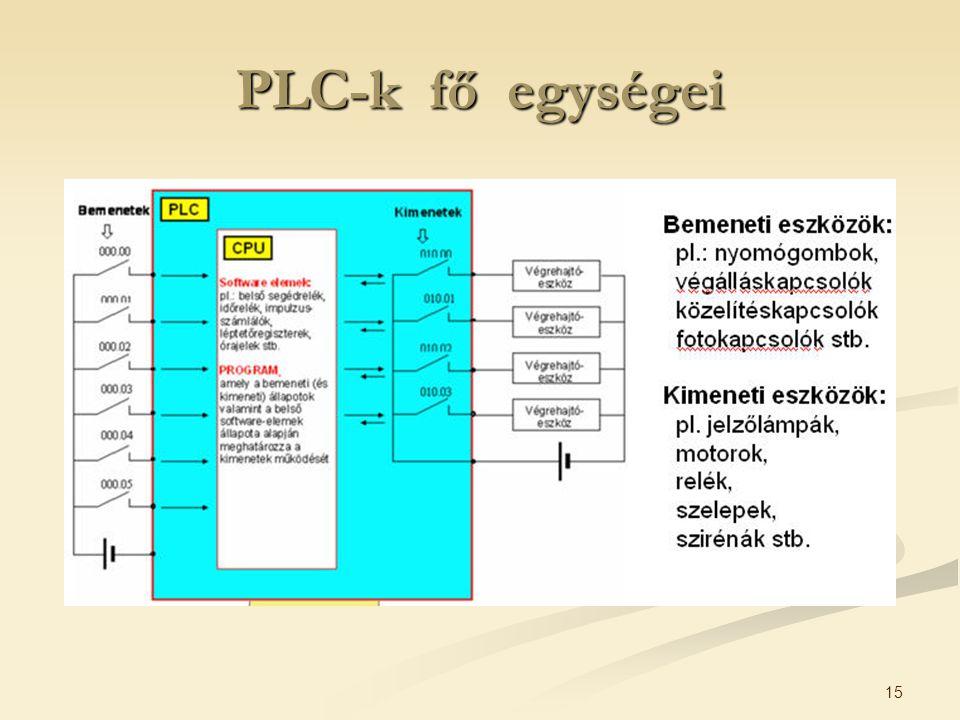 PLC-k fő egységei