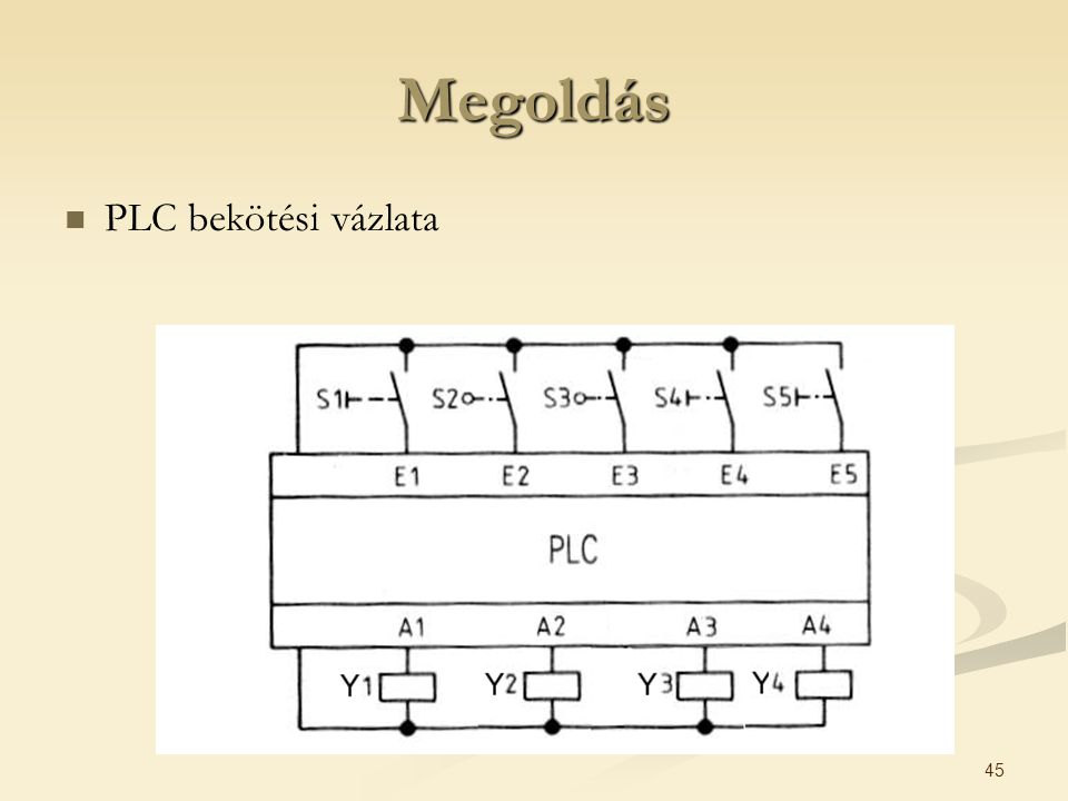 Megoldás PLC bekötési vázlata