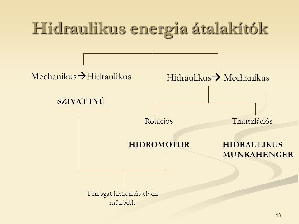 Hidraulikus energia átalakítók