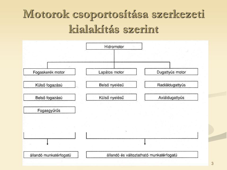 Motorok csoportosítása szerkezeti kialakítás szerint