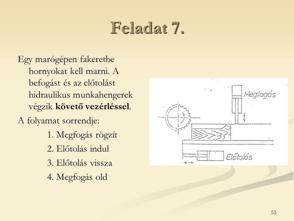 Feladat 7. Egy marógépen fakeretbe hornyokat kell marni. A befogást és az előtolást hidraulikus munkahengerek végzik követő vezérléssel.