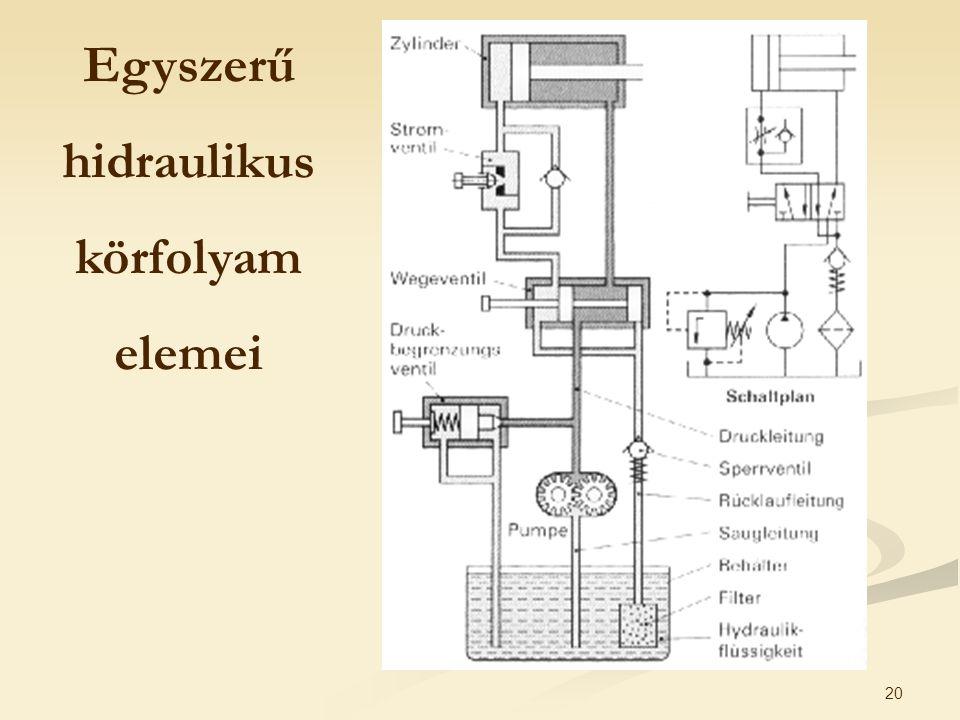 Egyszerű hidraulikus körfolyam elemei