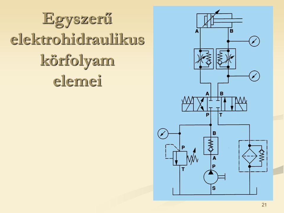 Egyszerű elektrohidraulikus körfolyam elemei