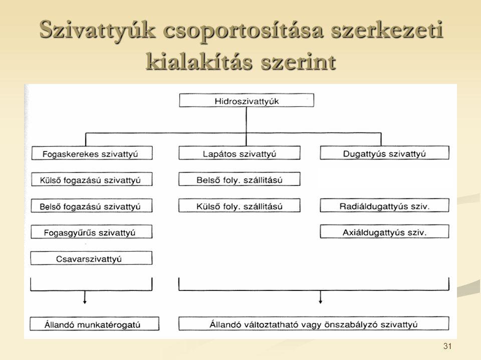 Szivattyúk csoportosítása szerkezeti kialakítás szerint