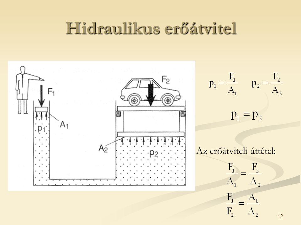 Hidraulikus erőátvitel