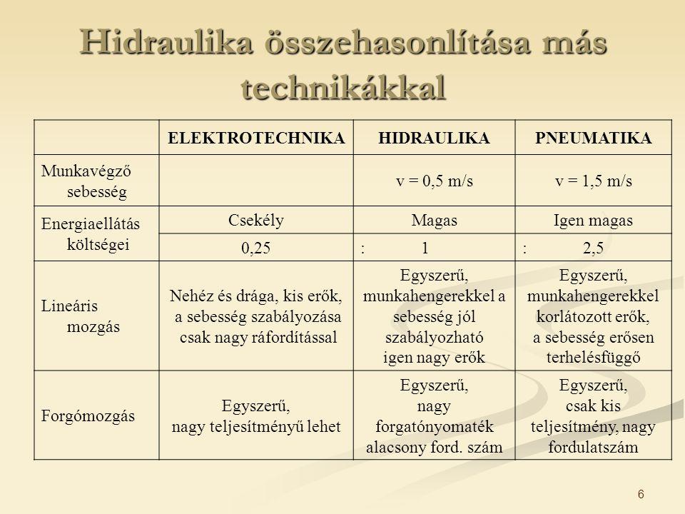 Hidraulika összehasonlítása más technikákkal