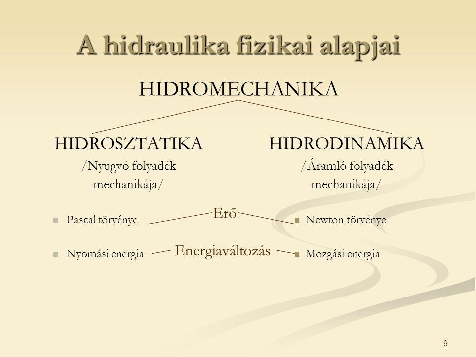 A hidraulika fizikai alapjai