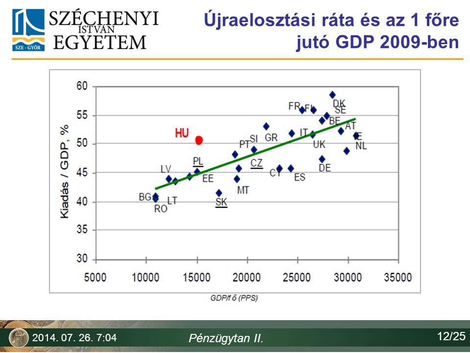 Újraelosztási ráta és az 1 főre jutó GDP 2009-ben