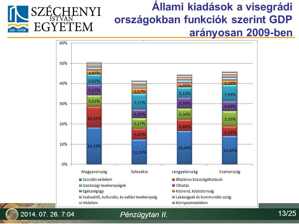 Állami kiadások a visegrádi országokban funkciók szerint GDP arányosan 2009-ben