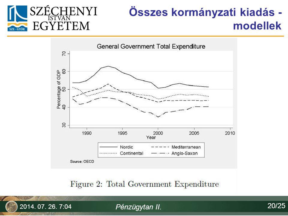 Összes kormányzati kiadás - modellek