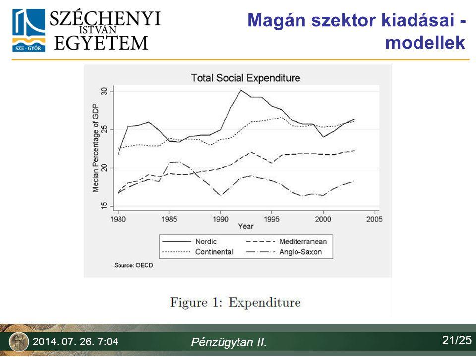 Magán szektor kiadásai - modellek