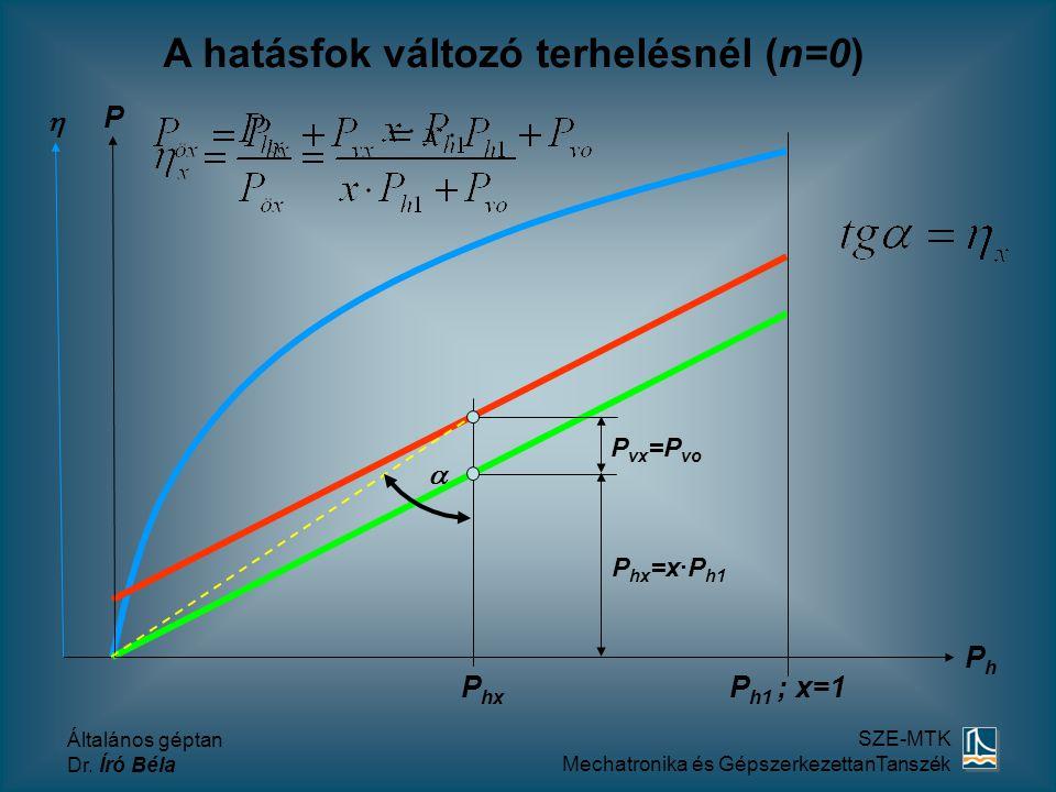 A hatásfok változó terhelésnél (n=0)