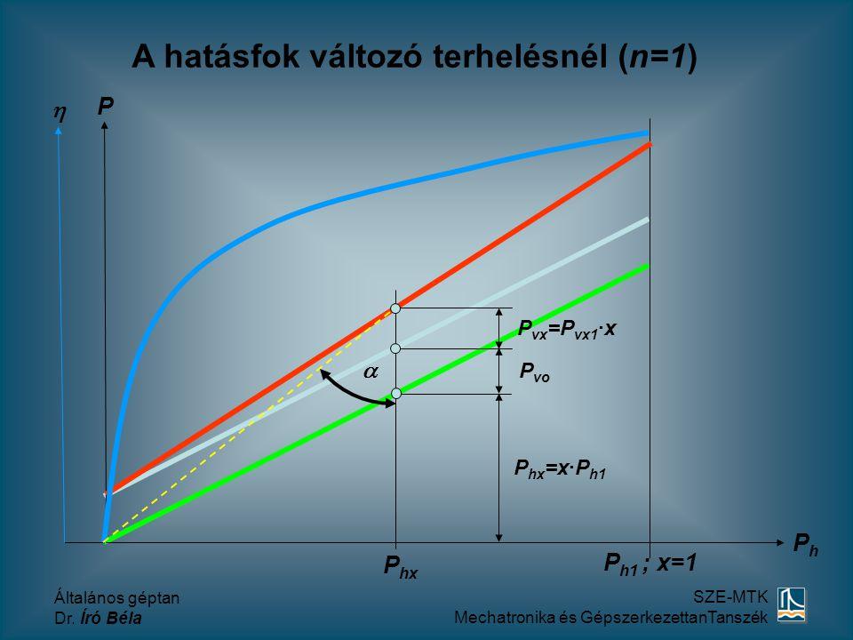 A hatásfok változó terhelésnél (n=1)