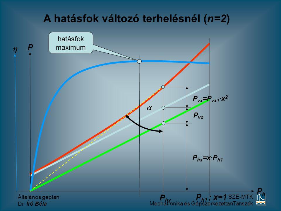A hatásfok változó terhelésnél (n=2)