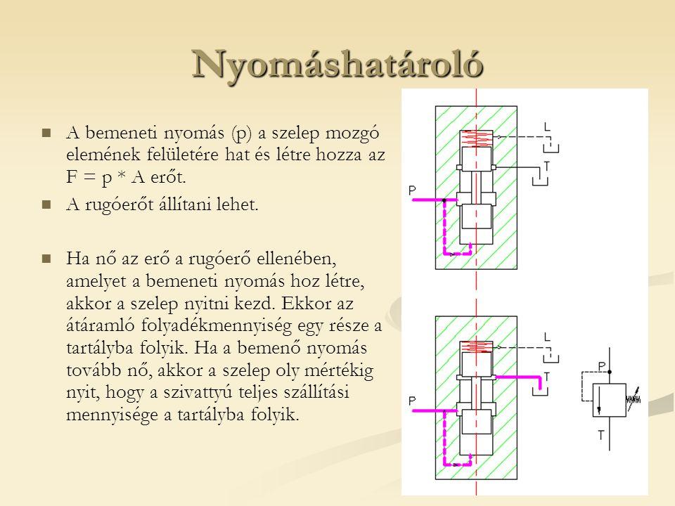 Nyomáshatároló A bemeneti nyomás (p) a szelep mozgó elemének felületére hat és létre hozza az F = p * A erőt.