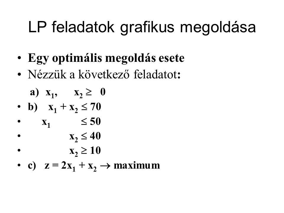 LP feladatok grafikus megoldása