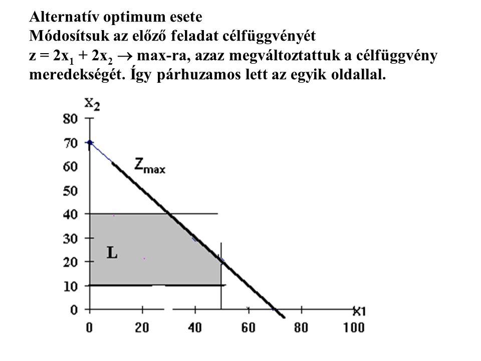 Alternatív optimum esete Módosítsuk az előző feladat célfüggvényét z = 2x1 + 2x2  max-ra, azaz megváltoztattuk a célfüggvény meredekségét.