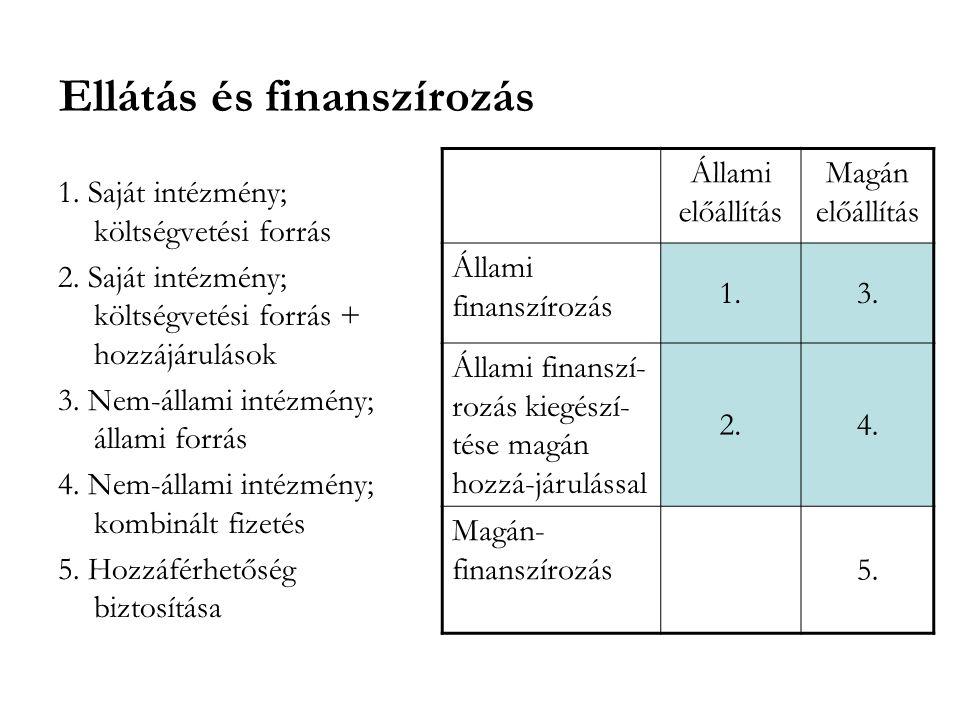 Ellátás és finanszírozás