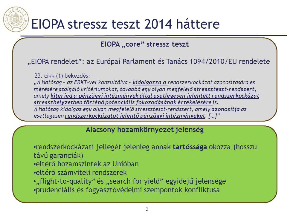 EIOPA stressz teszt 2014 háttere