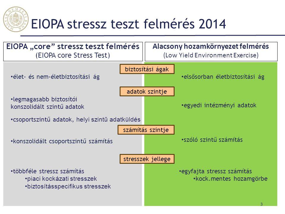 EIOPA stressz teszt felmérés 2014