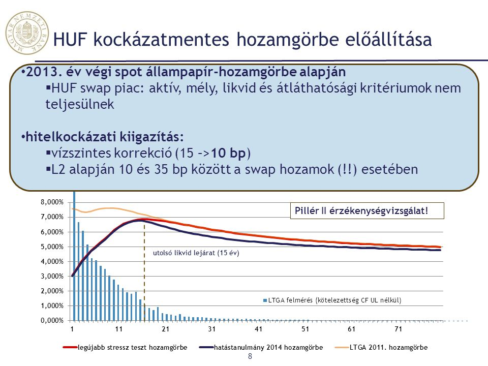 HUF kockázatmentes hozamgörbe előállítása