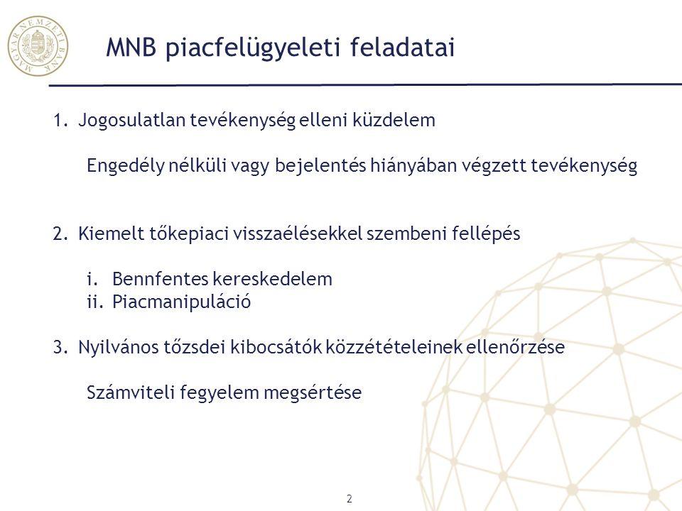 MNB piacfelügyeleti feladatai