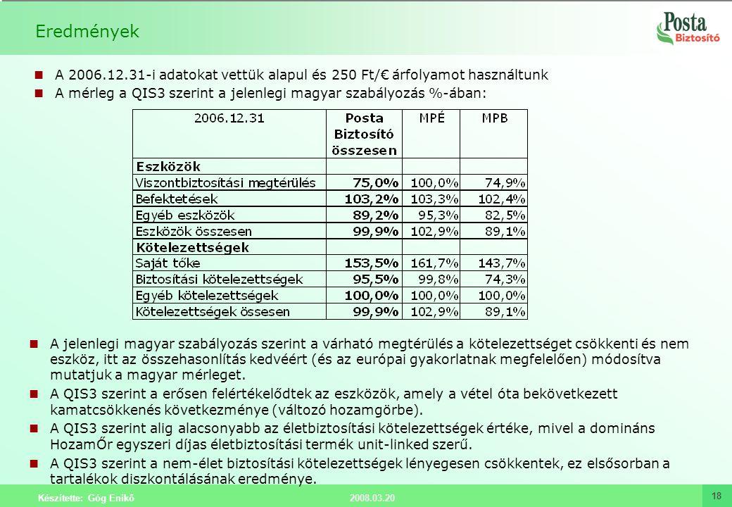 Eredmények A 2006.12.31-i adatokat vettük alapul és 250 Ft/€ árfolyamot használtunk. A mérleg a QIS3 szerint a jelenlegi magyar szabályozás %-ában: